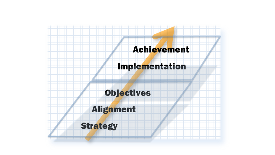 Achievement – Strategy and Alignment